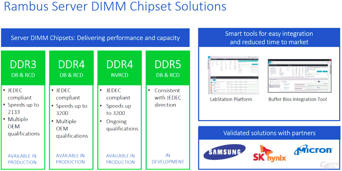 Rambus outlines HBM3 and DDR5 specs in investor meeting - RAM - News