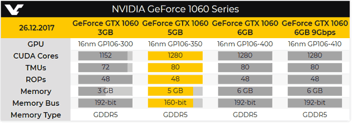 Nvidia readying another GeForce GTX 1060 variant - Graphics - News