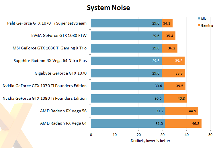 Asus Equips The Radeon Hd 7870 With Second Revision Of: Review: Sapphire Radeon RX Vega 64 Nitro+