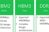 Rambus outlines HBM3 and DDR5 specs in investor meeting