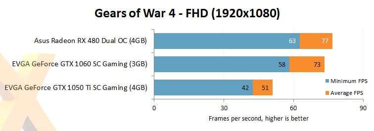 Review: Asus Radeon RX 480 Dual OC 4GB - Graphics - HEXUS