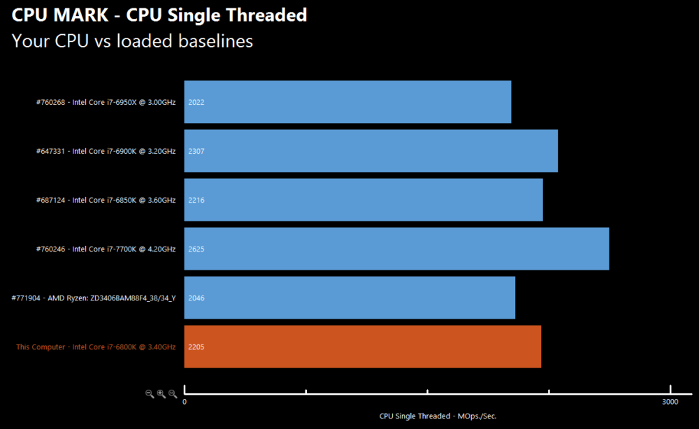 More AMD Ryzen details, prices, and benchmarks leak - CPU
