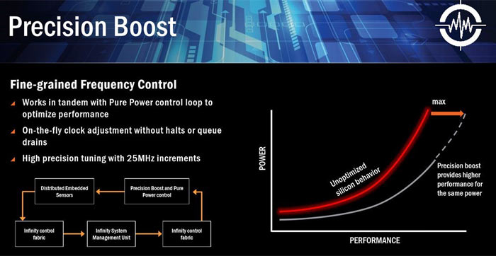 AMD Ryzen 7 1700X Performance Leak: Faster Than Intel Core i7-5960X