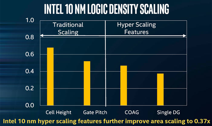 Intel claims its 10nm process is a
