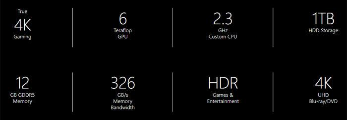 Microsoft Project Scorpio tech specs revealed - Xbox - News - HEXUS net