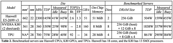 Google benchmarks its Tensor Processing Unit (TPU) chips - Industry