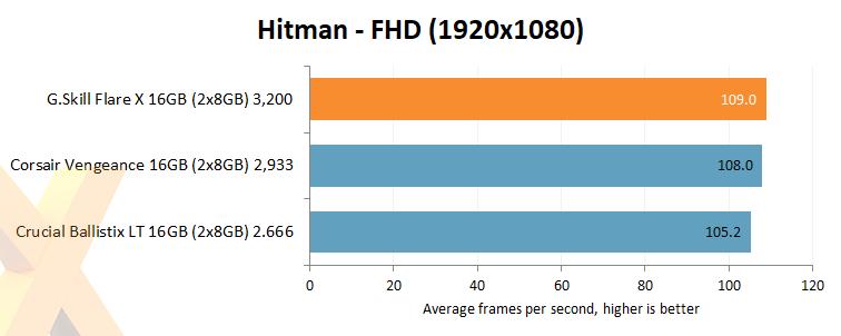 Review: G Skill Flare X 16GB DDR4-3200 (F4-3200C14D-16GFX