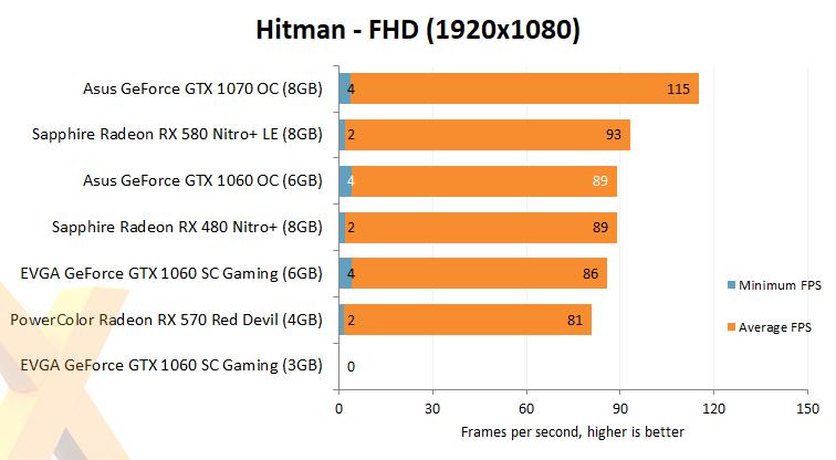 Review: Asus GeForce GTX 1060 OC 9Gbps - Graphics - HEXUS