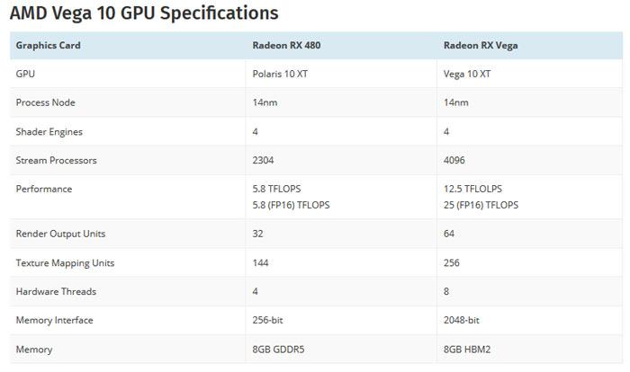 AMD Vega: specifiche GPU linkate dai driver Linux