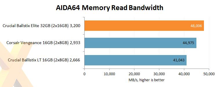 Review: Ballistix Elite DDR4-3200 (BLE2C16G4D32AEEA) - RAM