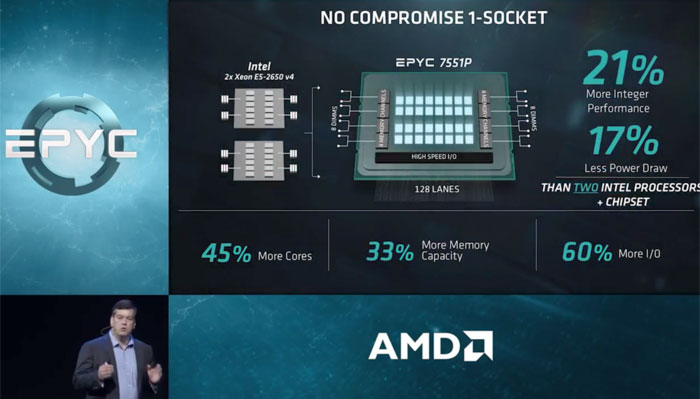 Dell EMC, HPE, Supermicro and Tyan announce AMD Epyc servers