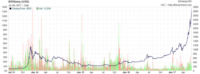 bitcoin mining graphic