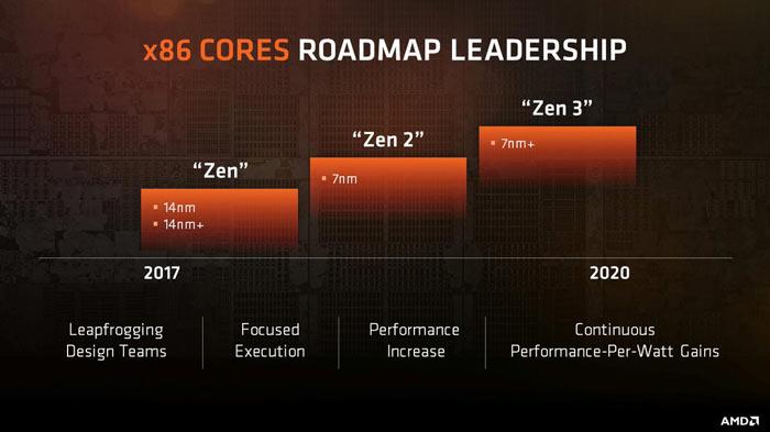 AMD Zen 2 and Zen 3 processor 7nm preparation has been tough
