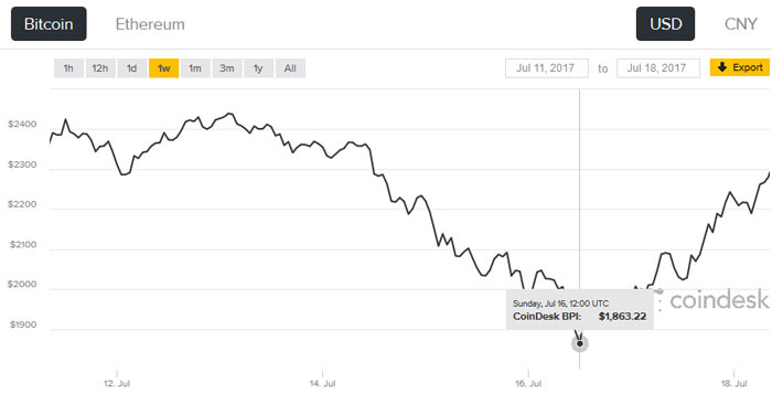GPU miners sell off graphics cards as ETH & BTC values drop