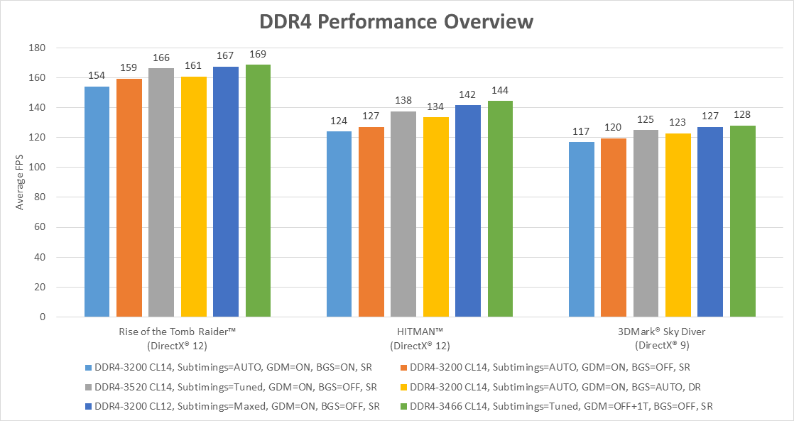 AGESA 1 0 0 6 update given workout by AMD's OC expert - RAM - News