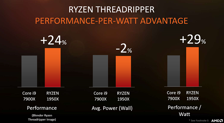Amd Details Ryzen Threadripper Pricing Availability And Specs Cpu News Hexus Net