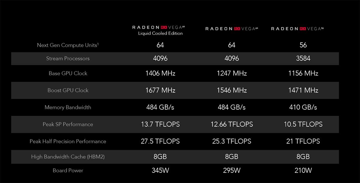Review: AMD Radeon RX Vega 64 and Radeon RX Vega 56