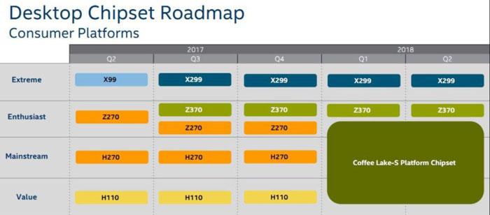 Intel Coffee Lake platform presentation slides leaked - CPU