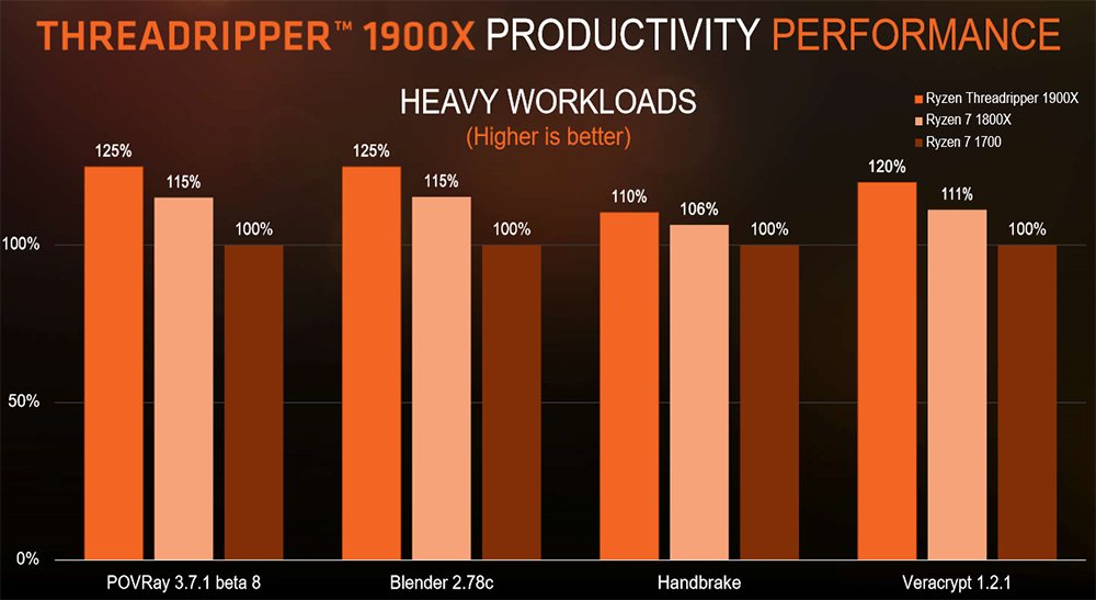 AMD Launches Ryzen Threadripper 1900X And Enables X399 NVMe RAID