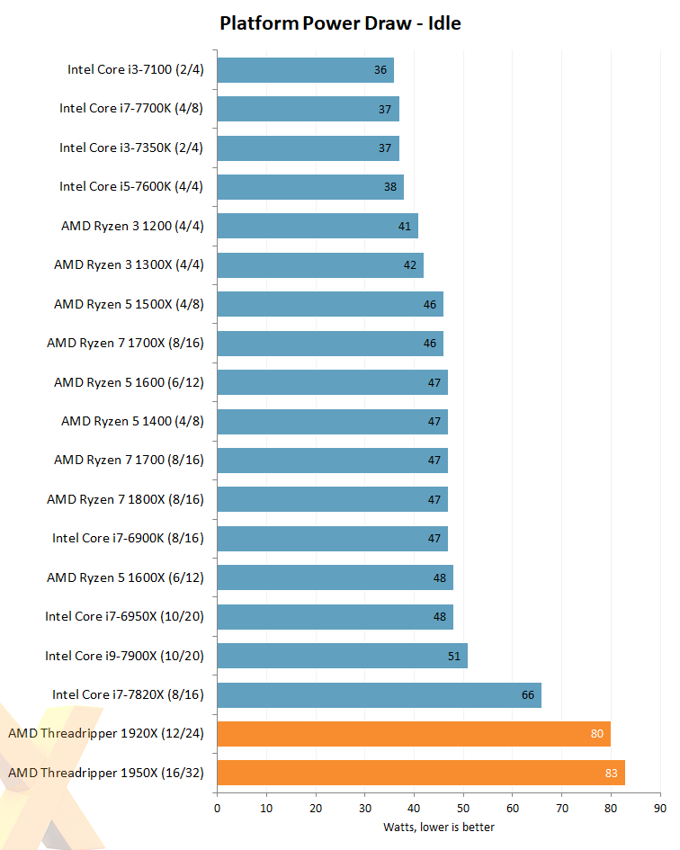 Review: AMD Ryzen Threadripper 1950X and 1920X - CPU - HEXUS