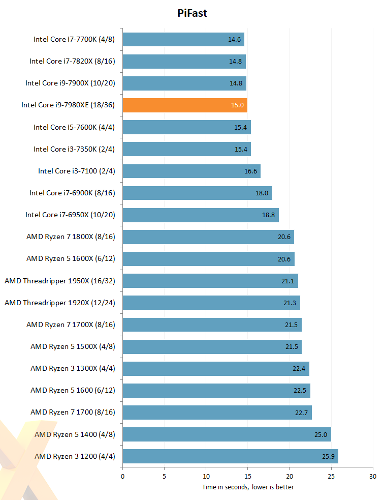 Review: Intel Core i9-7980XE (14nm Skylake-X) - CPU - HEXUS