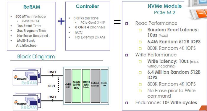 Mobiveil and Crossbar plan to put ReRAM into SSDs