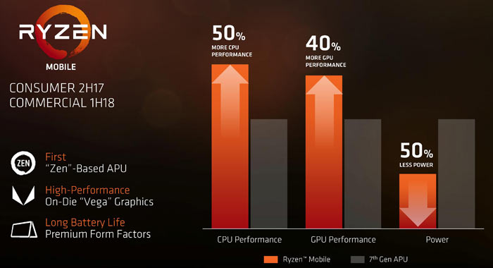 AMD Ryzen 5 2500U APU spotted in Geekbench - Laptop - News