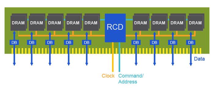DDR5 RAM is Coming in 2019 - TechGaming StudioDDR5 RAM is Coming in 2019 - TechGaming StudioDDR5 RAM is Coming in 2019 - TechGaming StudioDDR5 RAM is Coming in 2019 - TechGaming StudioDDR5 RAM is Coming in 2019 - TechGaming StudioDDR5 RAM is Coming in 2019 - TechGaming StudioDDR5 RAM is Coming in 2019 - TechGaming Studio