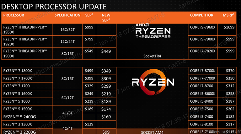 AMD drops prices on entire Ryzen/Threadripper range of CPUs