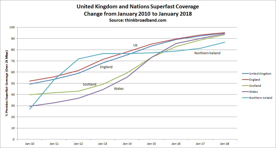Superfast broadband 'extended to 95% of United Kingdom premises'