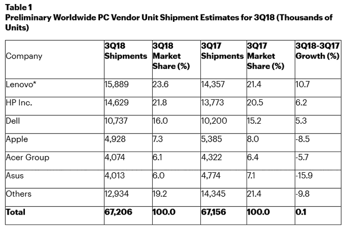 Gartner: Microsoft enters top 5 PC vendors in the US - System