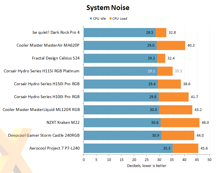 Review: Corsair Hydro Series H115i RGB Platinum - Cooling - HEXUS