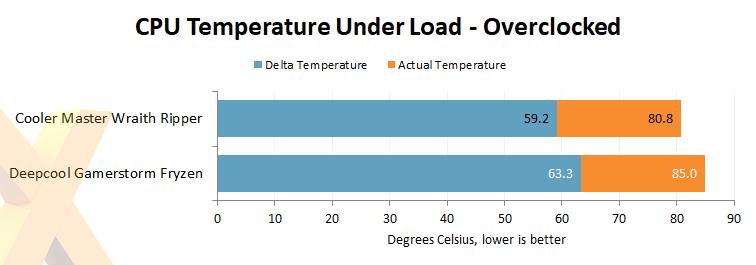 Review: Deepcool Fryzen Threadripper Cooler - Cooling