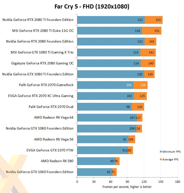 Review: Palit GeForce RTX 2070 GameRock Premium - Graphics - HEXUS