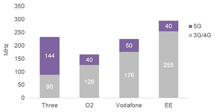 Three UK touts 5G as