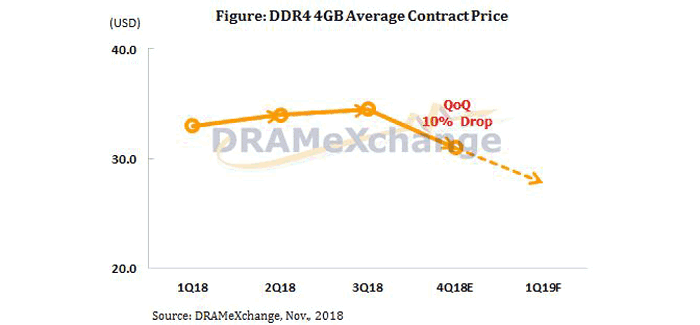 At That Time The Source Taiwan S Digitimes Said It Expected Dram Pricing To Stay Flat Though Had Previously Noted Chinese Memory Makers Coming On