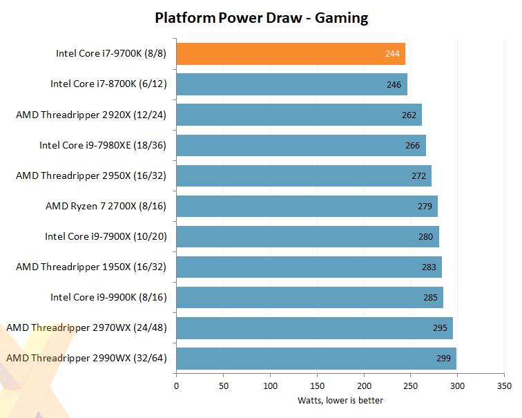 Review: Intel Core i7-9700K - CPU - HEXUS net - Page 9