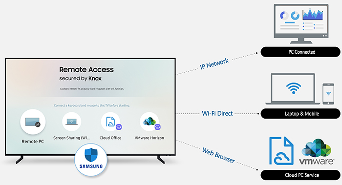 Samsung announces Smart TV to PC 'Remote Access' - Network