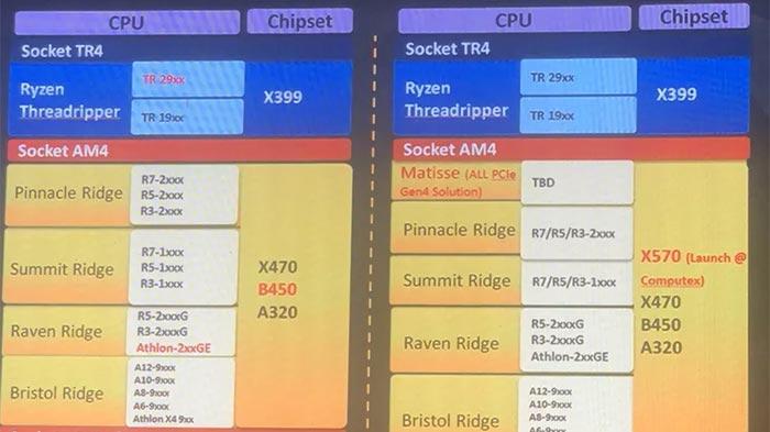 3rd gen AMD Ryzen slides leak from Gigabyte event - CPU