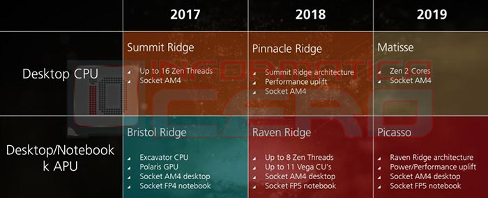 3rd gen AMD Ryzen slides leak from Gigabyte event - CPU - News