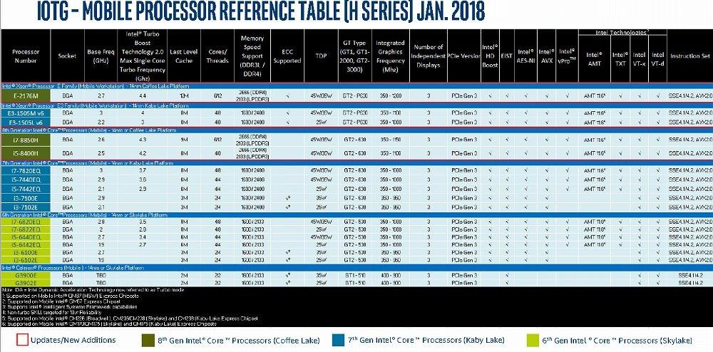 Intel roadmap includes hexa-core laptop processors - CPU