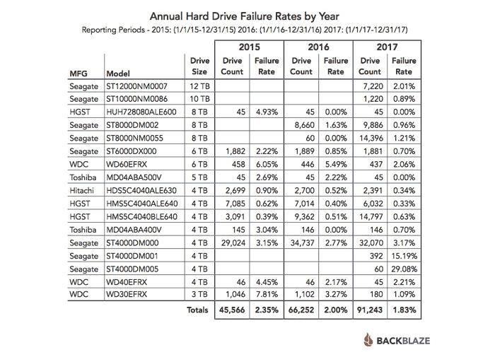 Backblaze shares 2017 HDD reliability stats - Storage - News