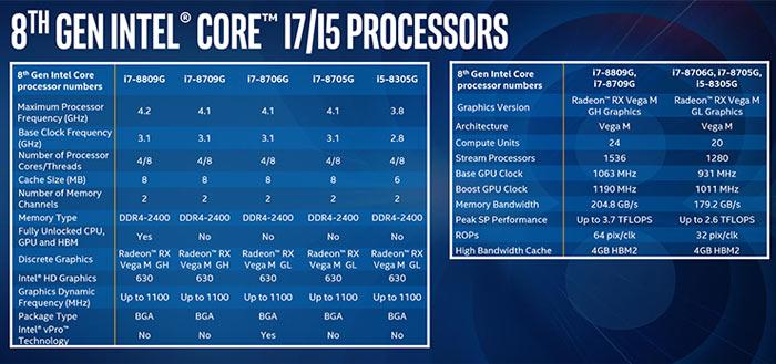 Intel Hades Canyon NUC gaming benchmarks leak - CPU - News