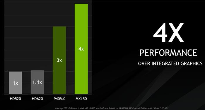Slower Nvidia GeForce MX150 GPU '1D12' variant common - Graphics