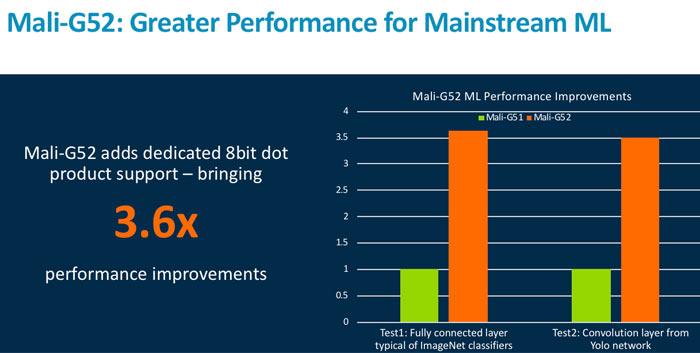Arm launches Mali-G52 and Mali-G31 mainstream GPUs