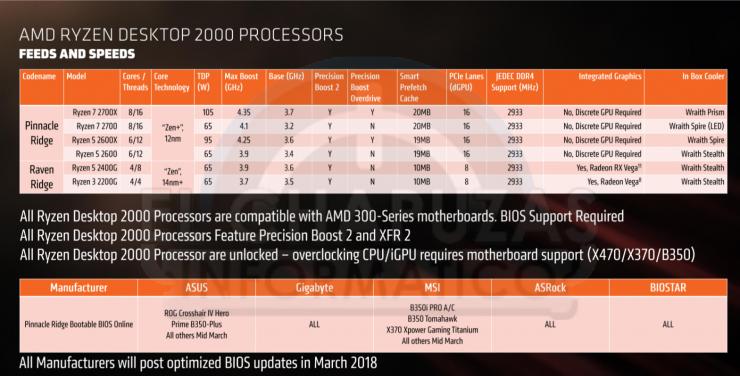 AMD Ryzen 2000 Series roadmap and specs leak - CPU - News