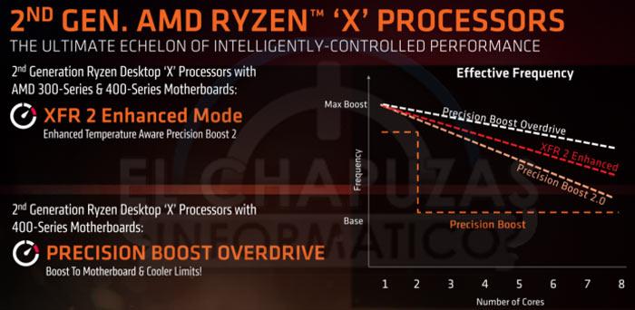 AMD Ryzen 7 2700X appears on Geekbench - CPU - News - HEXUS net