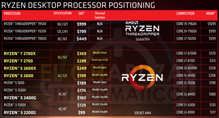 AMD Ryzen 7 2700X and Ryzen 5 2600X spotted in retail