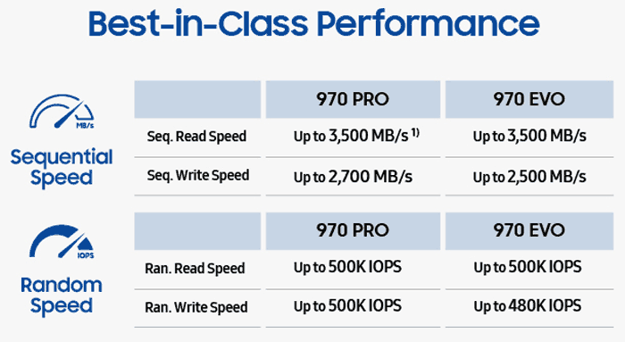 Samsung launches 970 PRO and EVO M 2 NVMe SSDs - Storage
