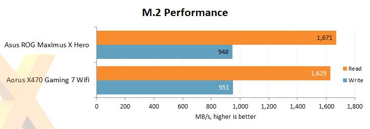 Review: Aorus X470 Gaming 7 Wifi - Mainboard - HEXUS net